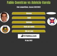 Fabio Coentrao vs Adelcio Varela h2h player stats
