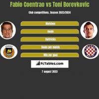 Fabio Coentrao vs Toni Borevkovic h2h player stats