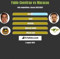 Fabio Coentrao vs Maracas h2h player stats