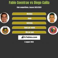 Fabio Coentrao vs Diogo Calila h2h player stats