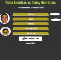 Fabio Coentrao vs Danny Henriques h2h player stats