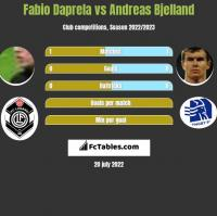 Fabio Daprela vs Andreas Bjelland h2h player stats