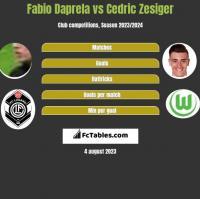 Fabio Daprela vs Cedric Zesiger h2h player stats