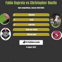 Fabio Daprela vs Christopher Routis h2h player stats