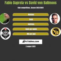 Fabio Daprela vs David von Ballmoos h2h player stats