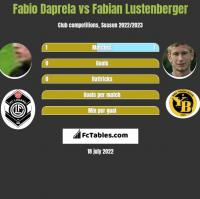 Fabio Daprela vs Fabian Lustenberger h2h player stats