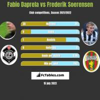 Fabio Daprela vs Frederik Soerensen h2h player stats