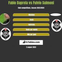 Fabio Daprela vs Fulvio Sulmoni h2h player stats
