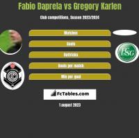 Fabio Daprela vs Gregory Karlen h2h player stats