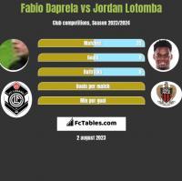 Fabio Daprela vs Jordan Lotomba h2h player stats