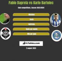 Fabio Daprela vs Karlo Bartolec h2h player stats