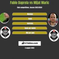 Fabio Daprela vs Mijat Maric h2h player stats