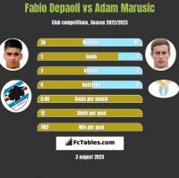 Fabio Depaoli vs Adam Marusic h2h player stats