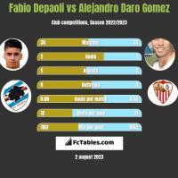 Fabio Depaoli vs Alejandro Daro Gomez h2h player stats
