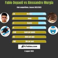 Fabio Depaoli vs Alessandro Murgia h2h player stats