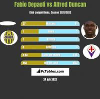 Fabio Depaoli vs Alfred Duncan h2h player stats