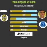 Fabio Depaoli vs Allan h2h player stats