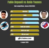 Fabio Depaoli vs Amin Younes h2h player stats