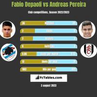 Fabio Depaoli vs Andreas Pereira h2h player stats
