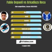 Fabio Depaoli vs Arkadiuzs Reca h2h player stats