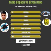 Fabio Depaoli vs Bryan Dabo h2h player stats
