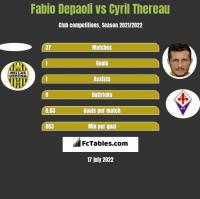 Fabio Depaoli vs Cyril Thereau h2h player stats
