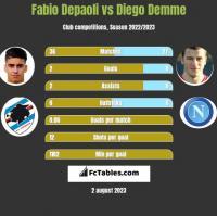 Fabio Depaoli vs Diego Demme h2h player stats