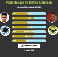 Fabio Depaoli vs Djavan Anderson h2h player stats