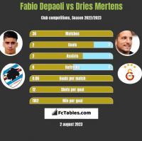 Fabio Depaoli vs Dries Mertens h2h player stats