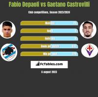 Fabio Depaoli vs Gaetano Castrovilli h2h player stats