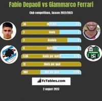 Fabio Depaoli vs Giammarco Ferrari h2h player stats