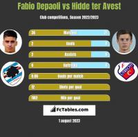 Fabio Depaoli vs Hidde ter Avest h2h player stats