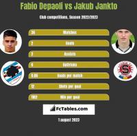 Fabio Depaoli vs Jakub Jankto h2h player stats