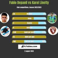 Fabio Depaoli vs Karol Linetty h2h player stats