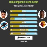 Fabio Depaoli vs Ken Sema h2h player stats