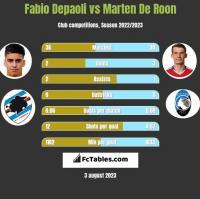 Fabio Depaoli vs Marten De Roon h2h player stats