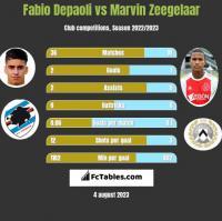 Fabio Depaoli vs Marvin Zeegelaar h2h player stats