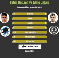 Fabio Depaoli vs Mate Jajalo h2h player stats