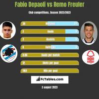 Fabio Depaoli vs Remo Freuler h2h player stats