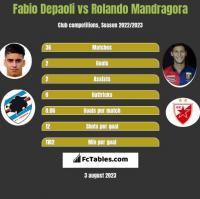 Fabio Depaoli vs Rolando Mandragora h2h player stats