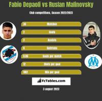 Fabio Depaoli vs Rusłan Malinowski h2h player stats