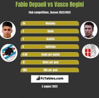 Fabio Depaoli vs Vasco Regini h2h player stats