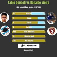 Fabio Depaoli vs Ronaldo Vieira h2h player stats