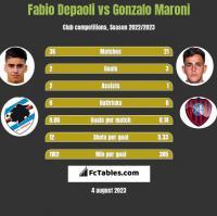 Fabio Depaoli vs Gonzalo Maroni h2h player stats