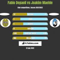 Fabio Depaoli vs Joakim Maehle h2h player stats