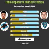 Fabio Depaoli vs Gabriel Strefezza h2h player stats