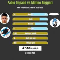Fabio Depaoli vs Matteo Ruggeri h2h player stats
