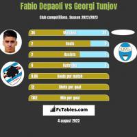 Fabio Depaoli vs Georgi Tunjov h2h player stats