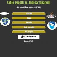 Fabio Eguelfi vs Andrea Tabanelli h2h player stats