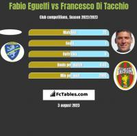 Fabio Eguelfi vs Francesco Di Tacchio h2h player stats
